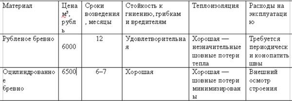 vidy-srubov-iz-brevna-3