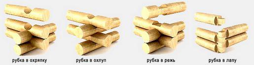 vidy-srubov-iz-brevna-4